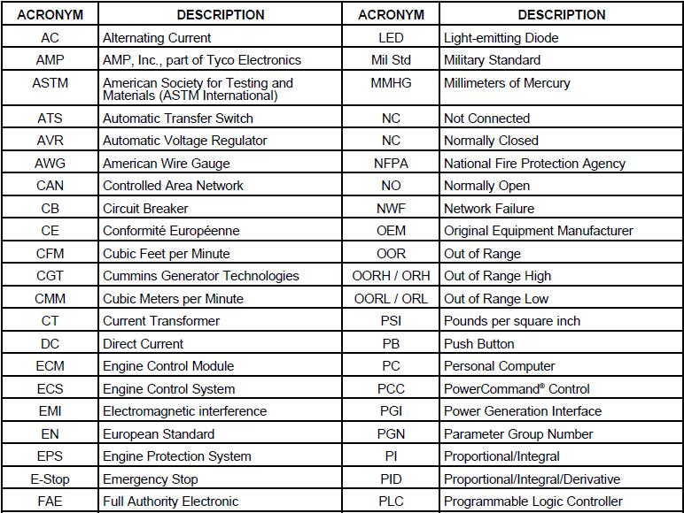Abbreviations of Diesel Generator - Hiersun Power( A member of